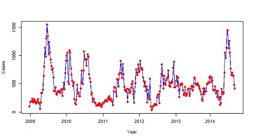 Time series plot of aggregated dengue cases in Sri Lanka from January, 2009 to September, 2014.