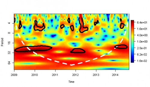 Wavelet power spectrum of the aggregated weekly dengue cases time series for Sri Lanka, from January, 2009 to September, 2014.